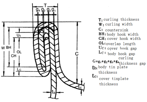 Figure 4-21