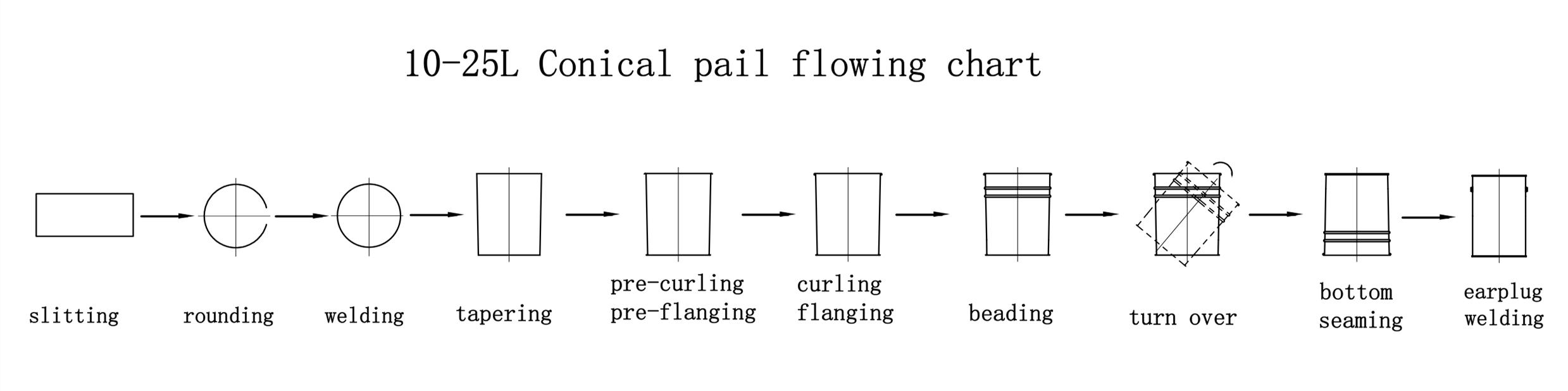 Automatic Conical Pail Production Line-2