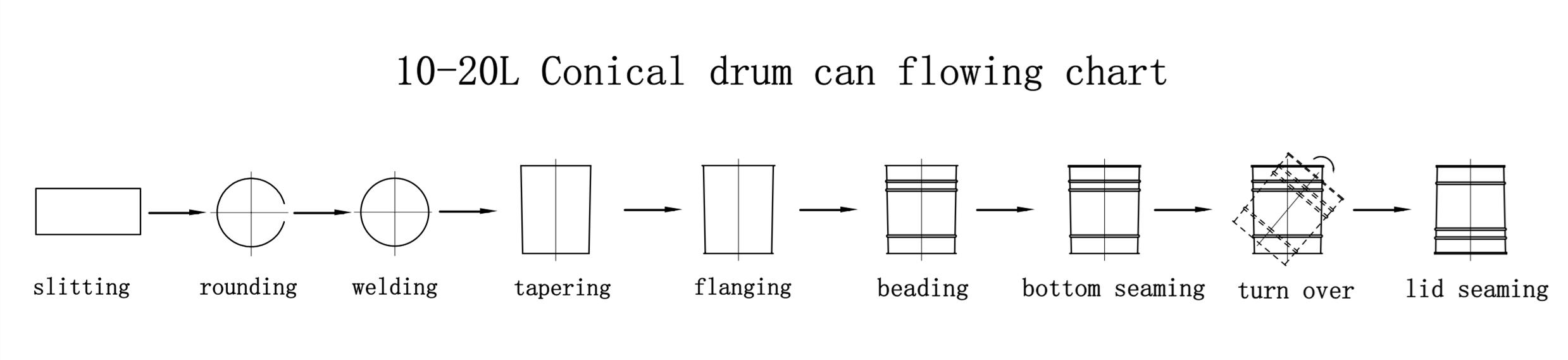 Automatic Drum Production Line-1